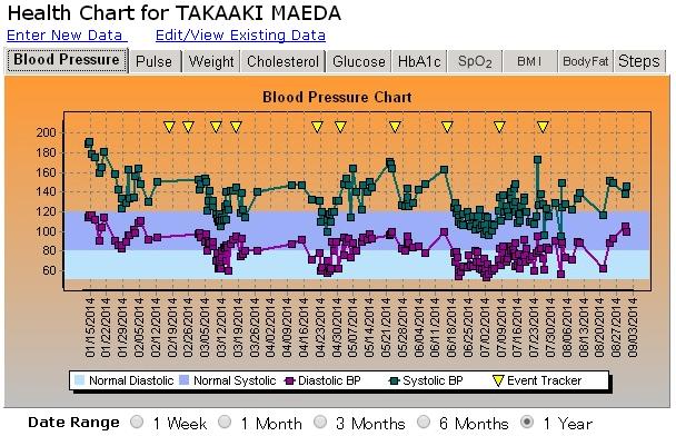 血圧チャート