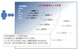 LISP世界