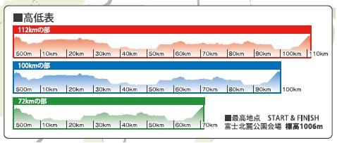チャレンジ富士五湖2014高低表