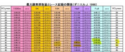 最大酸素摂取量とレース記録の関係
