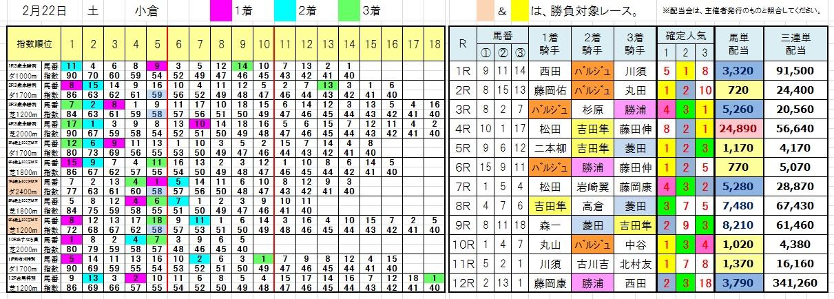 陽一・三連単・馬券・投資・負けない(今日の結果0222小倉)