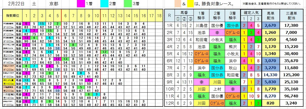 陽一・三連単・馬券・投資・負けない(今日の結果0222京都)