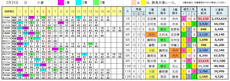 陽一・三連単・馬券・投資・負けない(0223小倉)