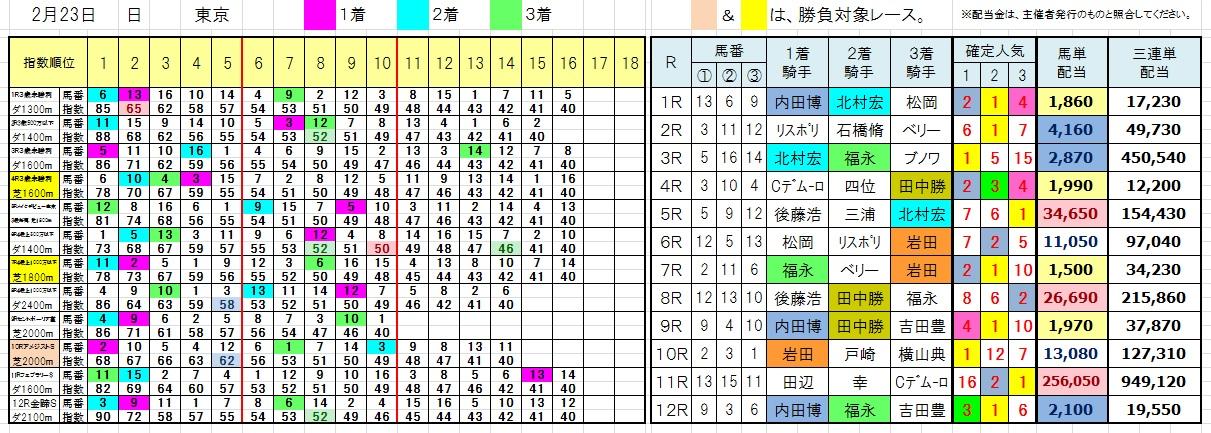 陽一・三連単・馬券・投資・負けない(0223東京)