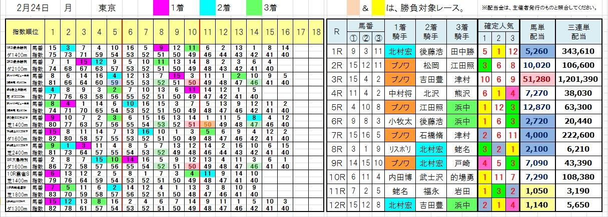 陽一・三連単・馬券・投資・負けない(0224東京)
