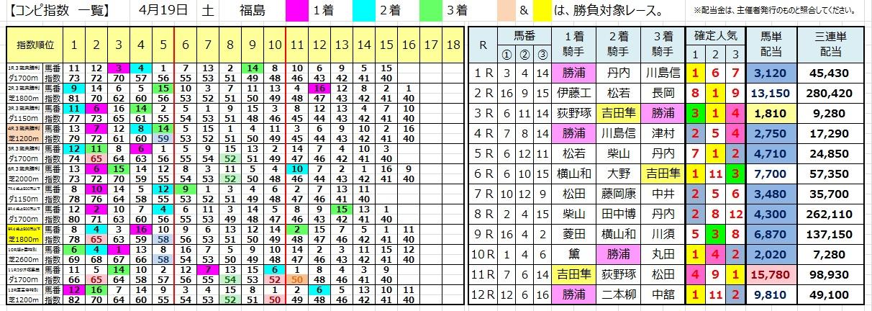 0419福島(コンピ 負けない 馬券生活 競馬 三連単 的中 万馬券 馬単 札幌 長生)