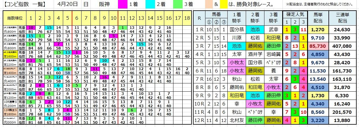 0420阪神(コンピ 負けない 馬券生活 競馬 三連単 的中 万馬券 馬単 札幌 長生)