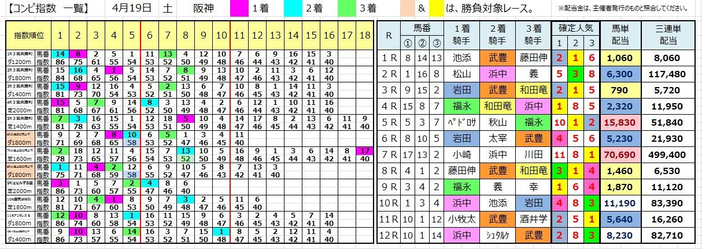 0419阪神(コンピ 負けない 馬券生活 競馬 三連単 的中 万馬券 馬単 札幌 長生)