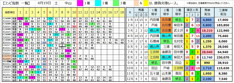 0419中山(コンピ 負けない 馬券生活 競馬 三連単 的中 万馬券 馬単 札幌 長生)