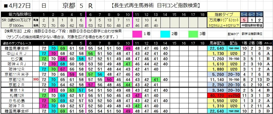 0427京都5(コンピ 負けない 馬券生活 競馬 三連単 的中 万馬券 馬単 札幌 長生)