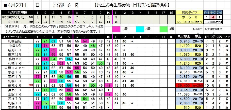 0427京都6(コンピ 負けない 馬券生活 競馬 三連単 的中 万馬券 馬単 札幌 長生)