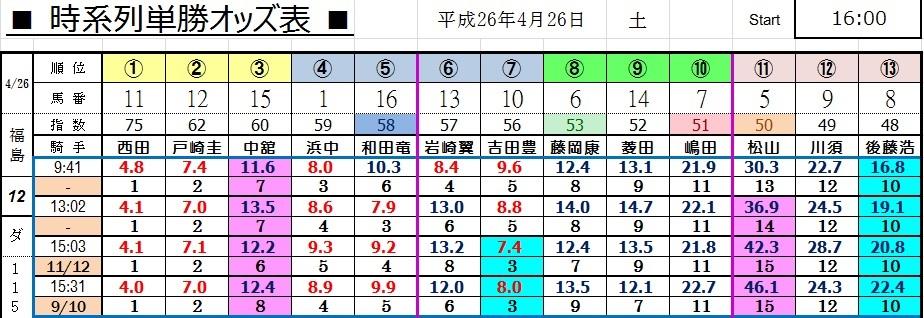 0426福島12(コンピ 負けない 馬券生活 競馬 三連単 的中 万馬券 馬単 札幌 長生)