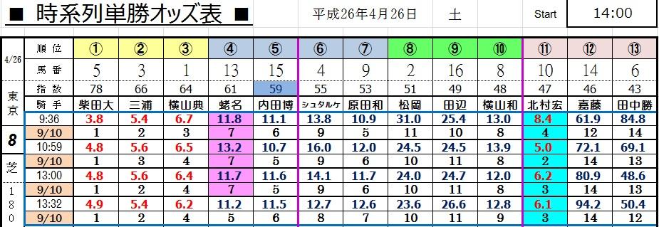 0426東京8(コンピ 負けない 馬券生活 競馬 三連単 的中 万馬券 馬単 札幌 長生)