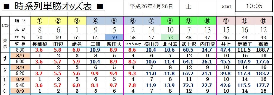 0426東京1(コンピ 負けない 馬券生活 競馬 三連単 的中 万馬券 馬単 札幌 長生)