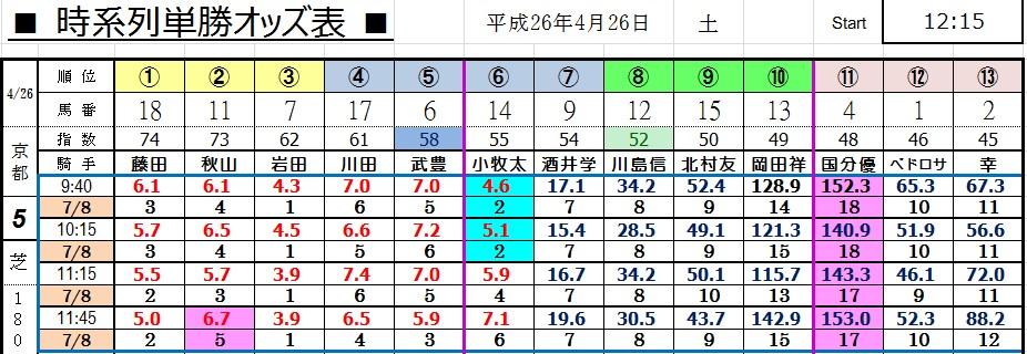 0426京都5(コンピ 負けない 馬券生活 競馬 三連単 的中 万馬券 馬単 札幌 長生)