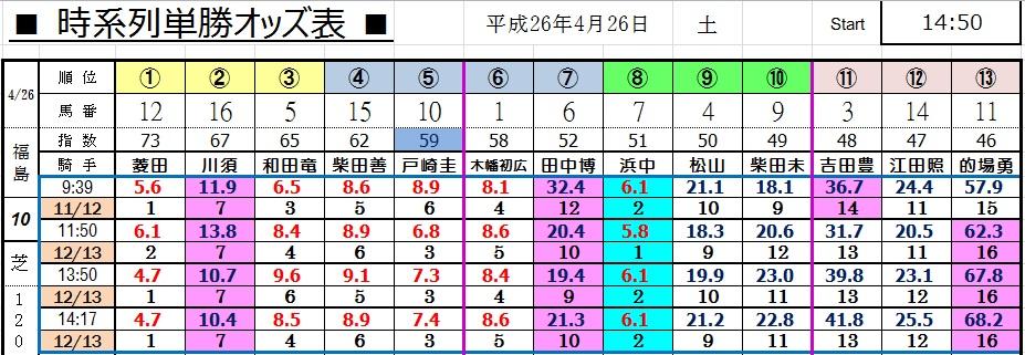 0426福島10(コンピ 負けない 馬券生活 競馬 三連単 的中 万馬券 馬単 札幌 長生)