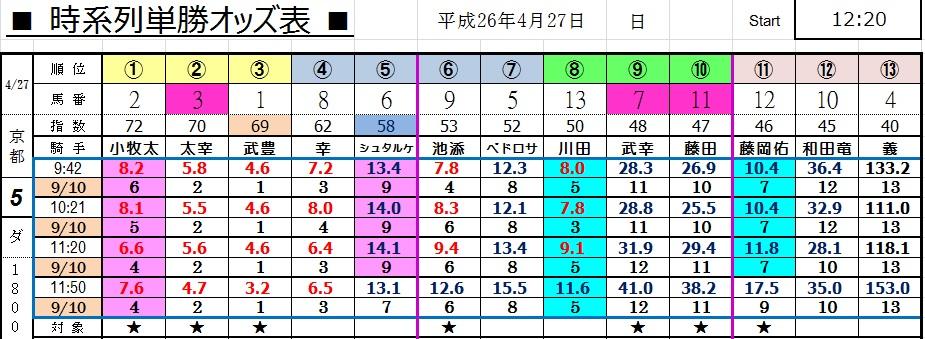 0427京都5オッズ(コンピ 負けない 馬券生活 競馬 三連単 的中 万馬券 馬単 札幌 長生)