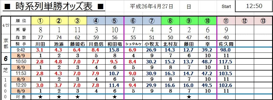 0427京都6オッズ(コンピ 負けない 馬券生活 競馬 三連単 的中 万馬券 馬単 札幌 長生)