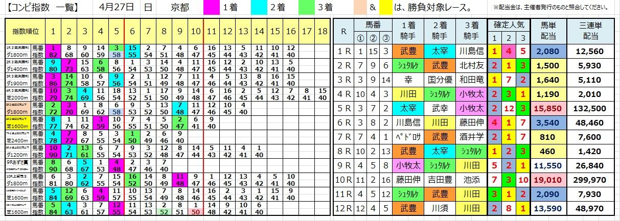 0427京都(コンピ 負けない 馬券生活 競馬 三連単 的中 万馬券 馬単 札幌 長生)