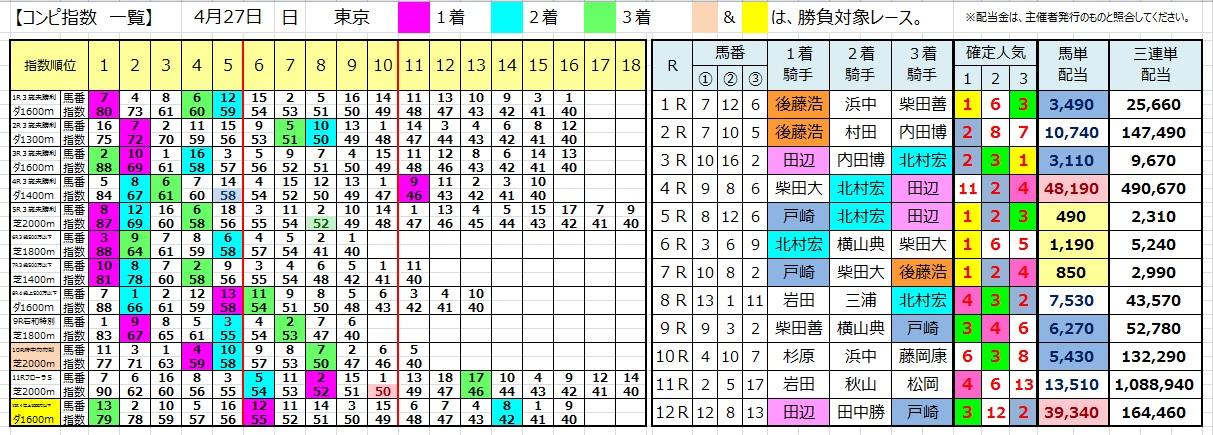 0427東京(コンピ 負けない 馬券生活 競馬 三連単 的中 万馬券 馬単 札幌 長生)