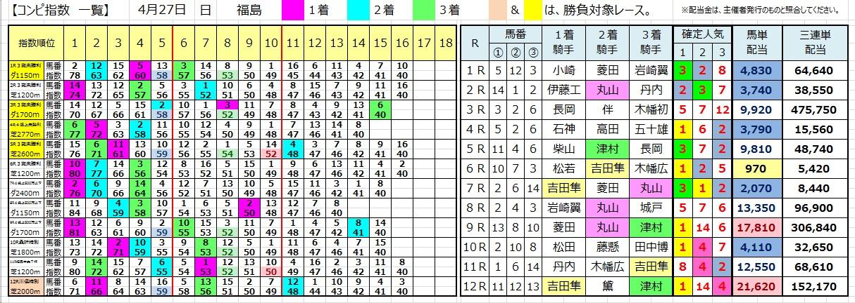 0427福島(コンピ 負けない 馬券生活 競馬 三連単 的中 万馬券 馬単 札幌 長生)
