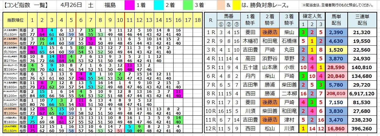 0426福島(コンピ 負けない 馬券生活 競馬 三連単 的中 万馬券 馬単 札幌 長生)