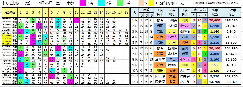 0426京都(コンピ 負けない 馬券生活 競馬 三連単 的中 万馬券 馬単 札幌 長生)