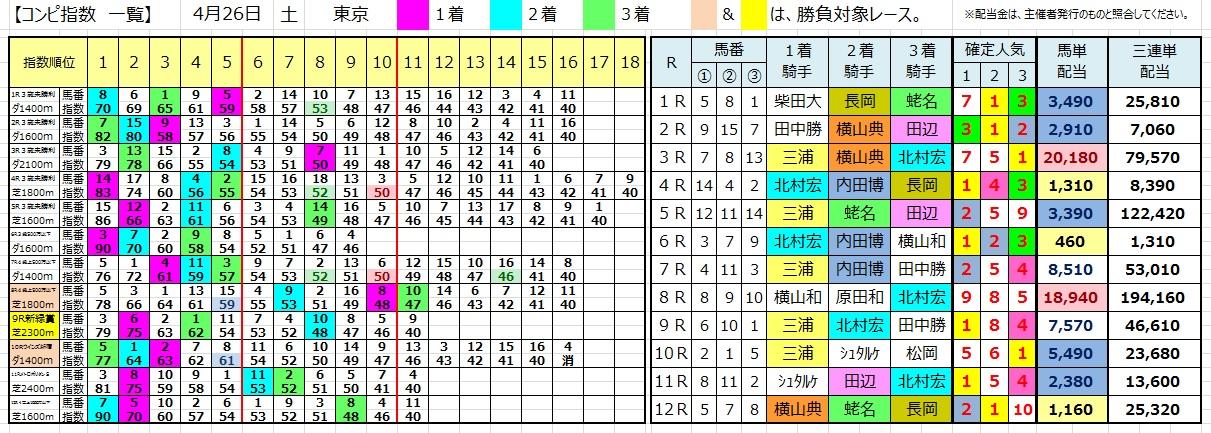 0426東京(コンピ 負けない 馬券生活 競馬 三連単 的中 万馬券 馬単 札幌 長生)