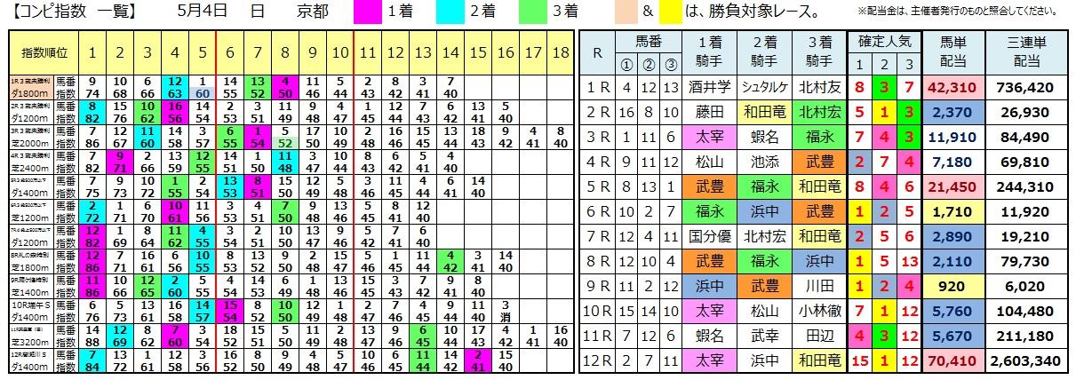 0504京都(コンピ 負けない 馬券生活 競馬 三連単 的中 万馬券 馬単 札幌 長生)