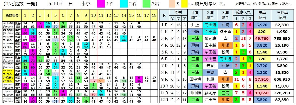 0504東京(コンピ 負けない 馬券生活 競馬 三連単 的中 万馬券 馬単 札幌 長生)
