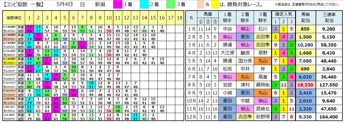 0504新潟(コンピ 負けない 馬券生活 競馬 三連単 的中 万馬券 馬単 札幌 長生)