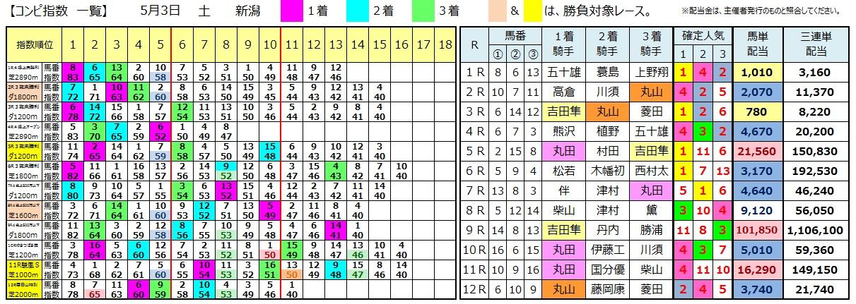 0503新潟(コンピ 負けない 馬券生活 競馬 三連単 的中 万馬券 馬単 札幌 長生)