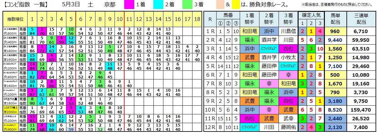 0503京都(コンピ 負けない 馬券生活 競馬 三連単 的中 万馬券 馬単 札幌 長生)