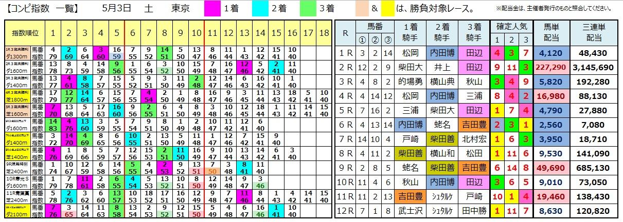 0503東京(コンピ 負けない 馬券生活 競馬 三連単 的中 万馬券 馬単 札幌 長生)
