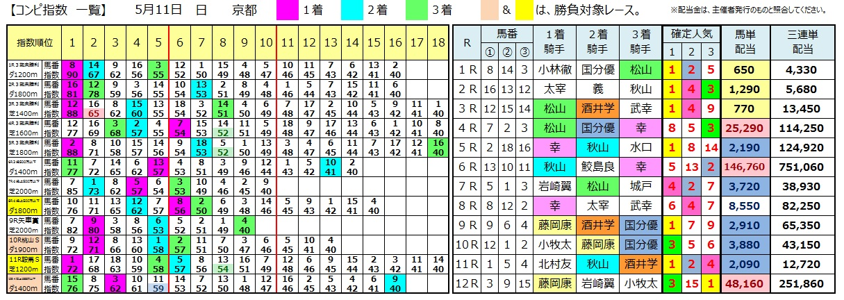 0511京都(日刊コンピ 馬券生活 的中 万馬券 三連単 札幌競馬)