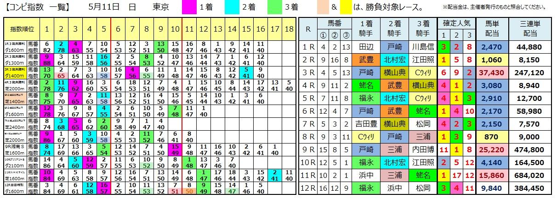 0511東京(日刊コンピ 馬券生活 的中 万馬券 三連単 札幌競馬)