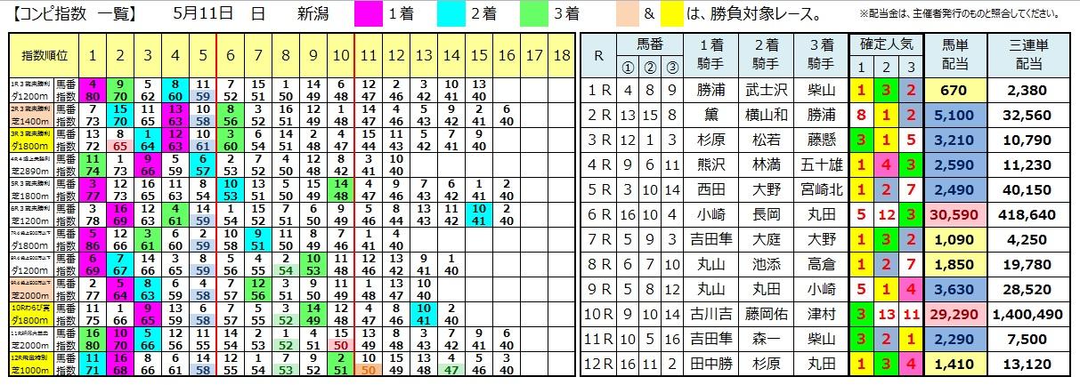 0511新潟(日刊コンピ 馬券生活 的中 万馬券 三連単 札幌競馬)