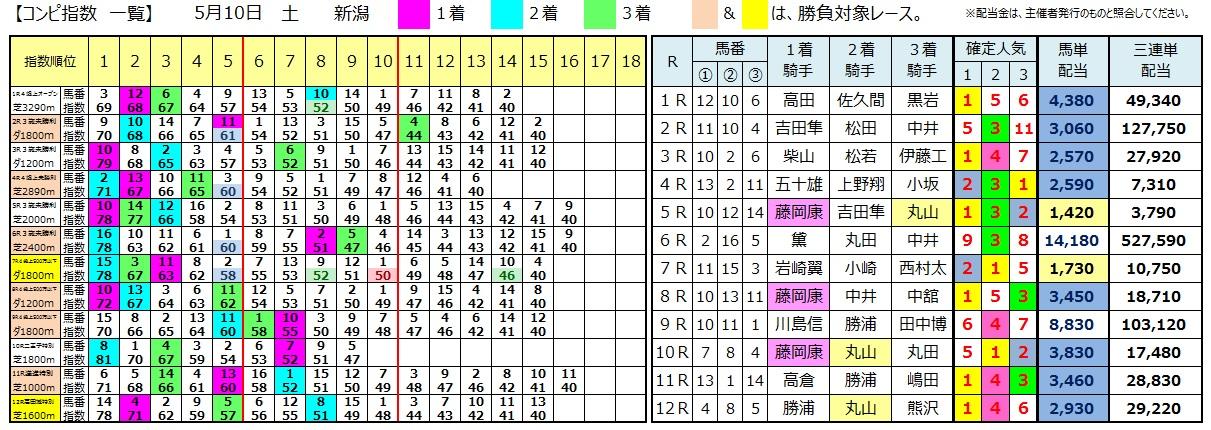 0510新潟(日刊コンピ 馬券生活 的中 万馬券 三連単 札幌競馬)