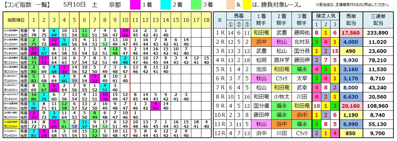 0510京都(日刊コンピ 馬券生活 的中 万馬券 三連単 札幌競馬)