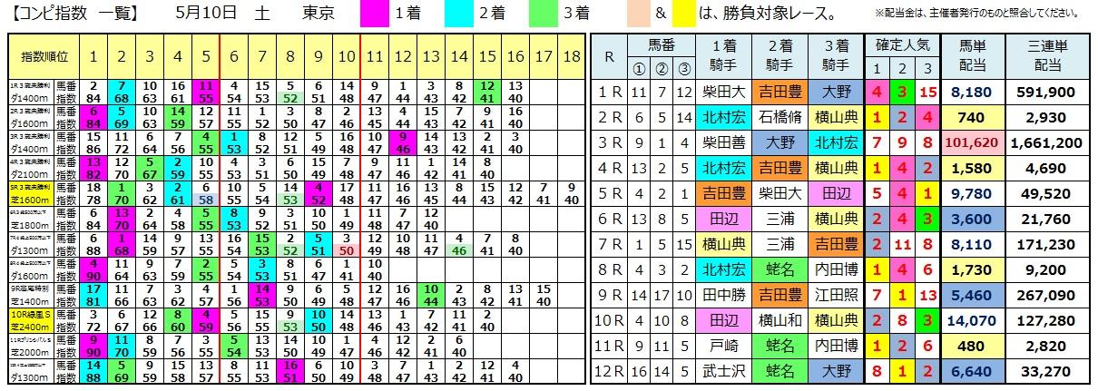 0510東京(日刊コンピ 馬券生活 的中 万馬券 三連単 札幌競馬)