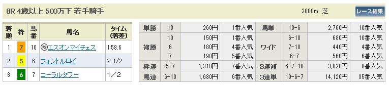 0518新潟8(日刊コンピ 馬券生活 的中 万馬券 三連単 札幌競馬)
