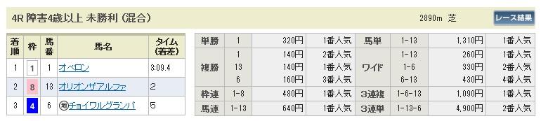 0518新潟4(日刊コンピ 馬券生活 的中 万馬券 三連単 札幌競馬)
