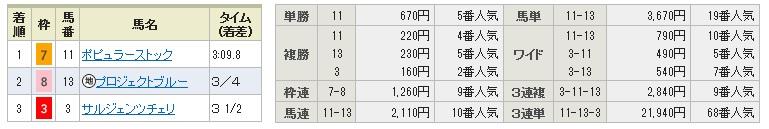 0517新潟1(日刊コンピ 馬券生活 的中 万馬券 三連単 札幌競馬)