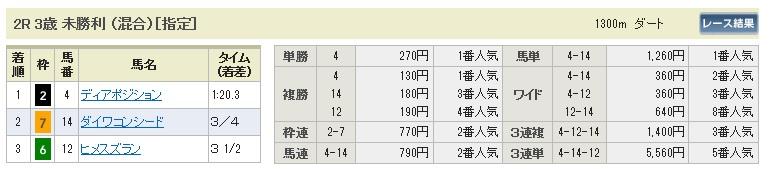 0517東京2(日刊コンピ 馬券生活 的中 万馬券 三連単 札幌競馬)