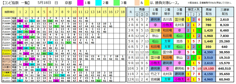 0518京都(日刊コンピ 馬券生活 的中 万馬券 三連単 札幌競馬)