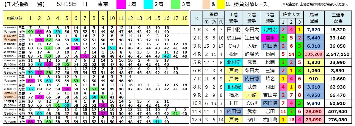 0518東京(日刊コンピ 馬券生活 的中 万馬券 三連単 札幌競馬)