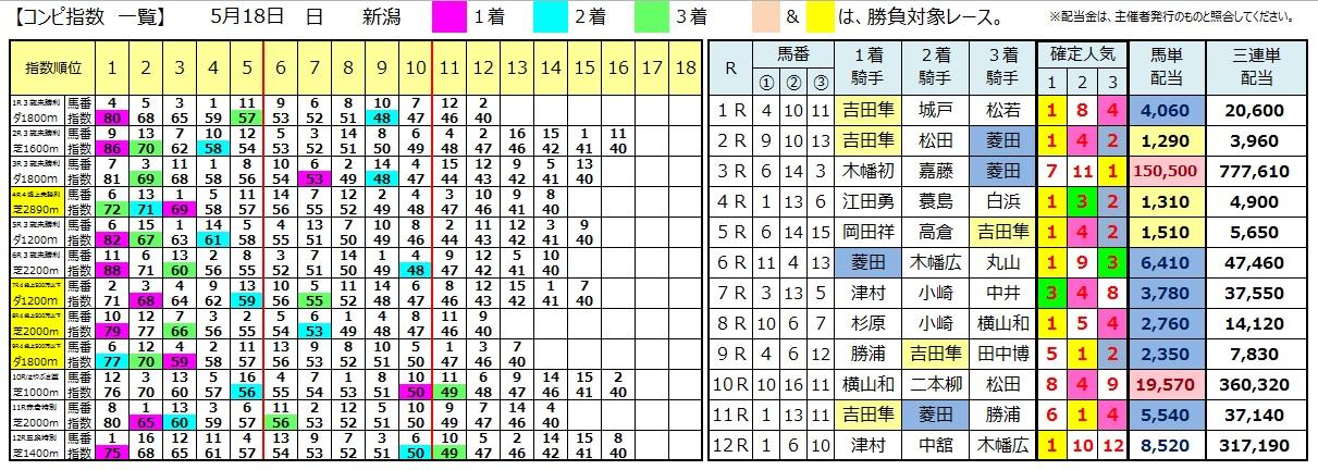 0518新潟(日刊コンピ 馬券生活 的中 万馬券 三連単 札幌競馬)