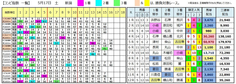 0517新潟(日刊コンピ 馬券生活 的中 万馬券 三連単 札幌競馬)