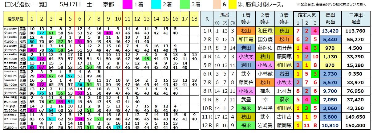 0517京都(日刊コンピ 馬券生活 的中 万馬券 三連単 札幌競馬)