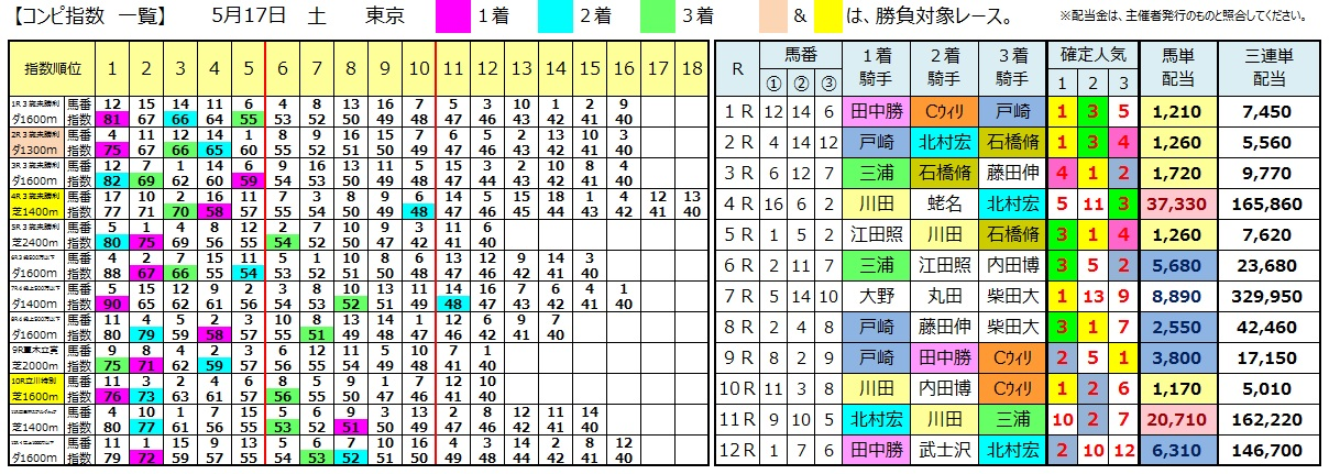 0517東京(日刊コンピ 馬券生活 的中 万馬券 三連単 札幌競馬)